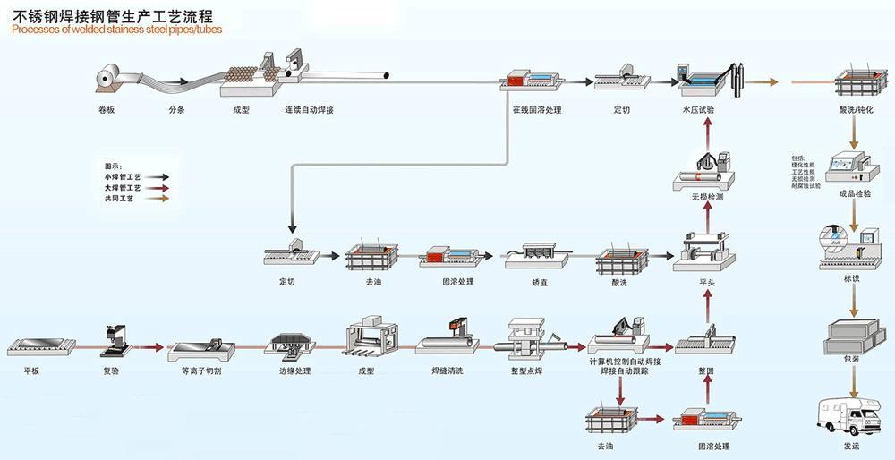 不锈钢焊接钢管生产工艺流程