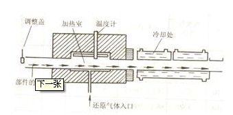 说明: 焊接方法详解